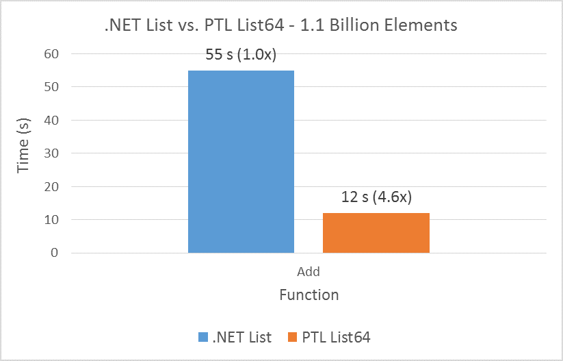 .NET List vs. PTL List64 - 1.1 Billion Elements