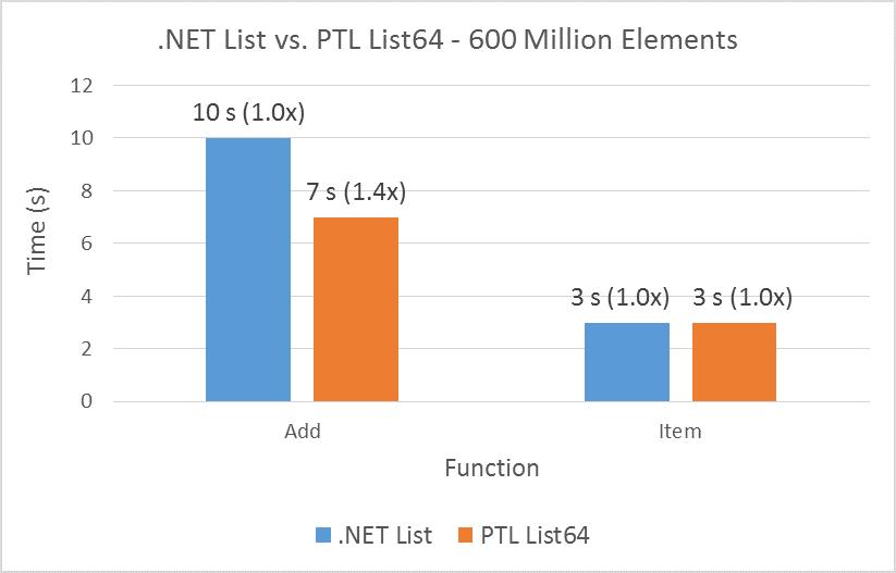 .NET List vs. PTL List 64 - 600 Million Elements