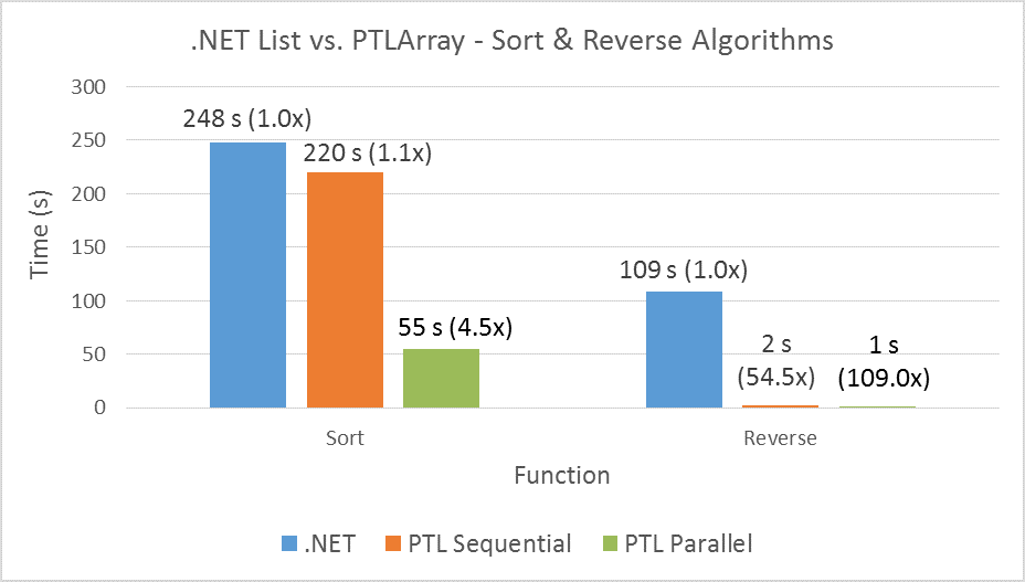 .NET List vs. PTLArray - Sort & Reverse Algorithms